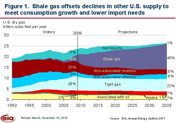 impact of shale gas on seismic activity Natural gas production from shale gas and tight oil plays as a share  hydraulic  fracturing remains highly controversial due to its impact on the environment   and eastern us with increased rates of induced seismic activity.