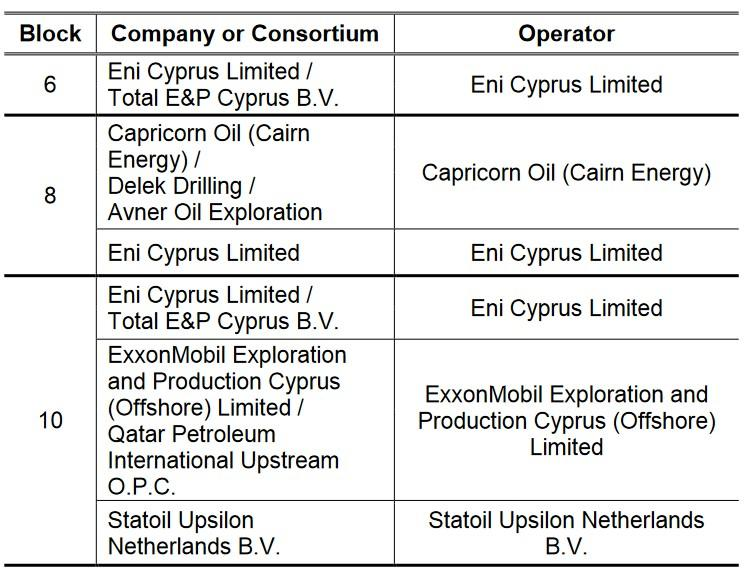 Cyprus announces companies submitting 3rd Licensing Round