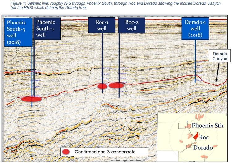 Australia: Carnarvon Petroleum provides update on Dorado-1 well